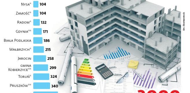 Projekty BGK Nieruchomości w ramach pilotażu Mieszkania plus