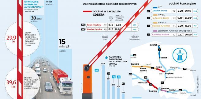 Oplaty autostrady koncesje (c)