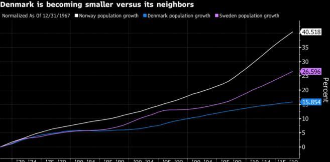 Wzrost populacji w krajach skandynawskich