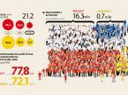 Ukraińcy nie uratują nas. Populacja Polski skurczy się prawie o połowę