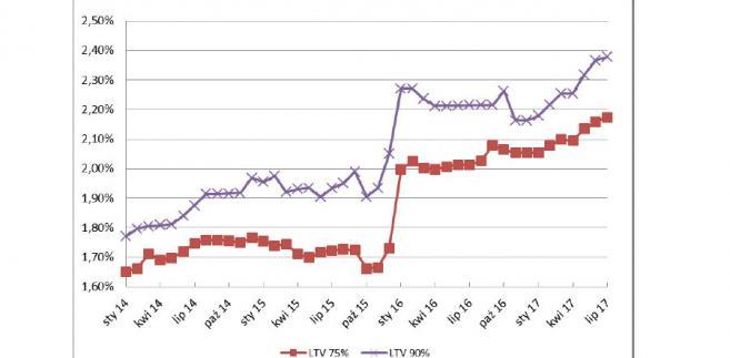 Średnia marża kredytów hipotecznych.jpg