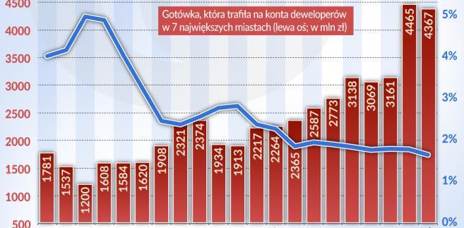Mieszkania za gotówkę (graf. Obserwator Finansowy)