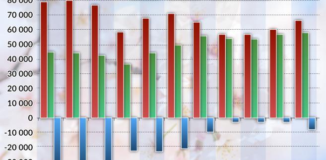 Handel UE z Japonią (graf. Obserwator Finansowy)