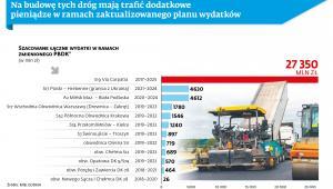 Szacowane łączne wydatki na budowę dróg