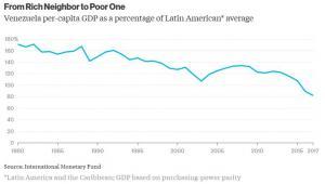 PKB na mieszkańca w Wenezueli w stosunku do średniej PKB na mieszkańca w państwach Ameryki Łacińskiej