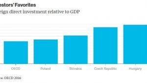Bezpośrednie inwestycje zagraniczne w relacji do PKB
