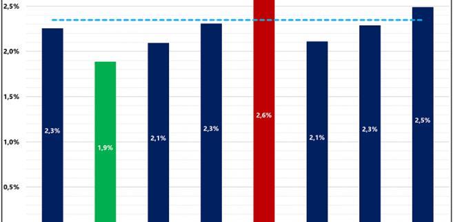 Spłacalność hipotek w miastach - wyk.1