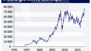 Indeks giełdowy BOVESPA (graf. Obserwator Finansowy)