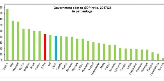 Zadłużenie w relacji do PKB w państwach UE w II kw. 2017 r.