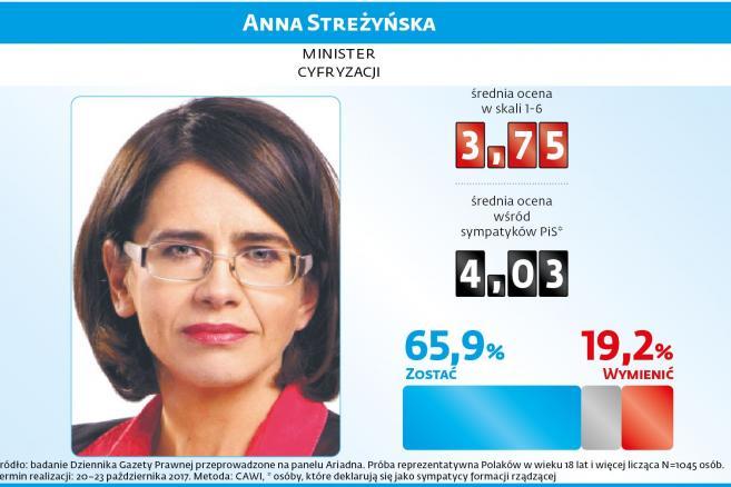 1 Sondaż rządowy - Anna Streżyńska