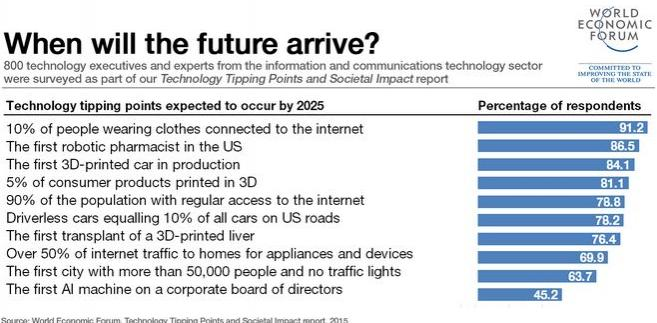 Kiedy nadejdzie przyszłość?