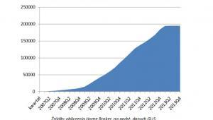 Liczba kredytów udzielonych w programie Rodzina na Swoim (narastająco), źródło: Home Broker