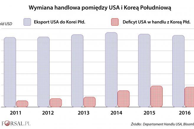 Wymiana handlowa USA-Korea Pld.