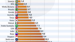 Gotówka w obiegu w relacji do PKB (graf. Obserwator Finansowy)