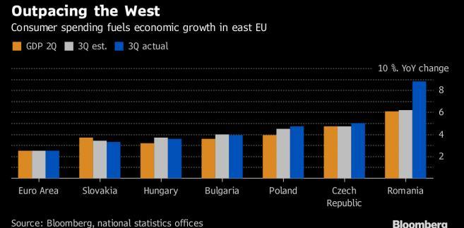 Wzrost PKB w krajach Europy Wschodniej