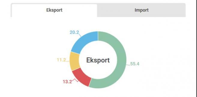 Wymiana handlowa MŚP wewnątrz UE w 2015