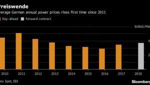 Średnia cena prądu w Niemczech