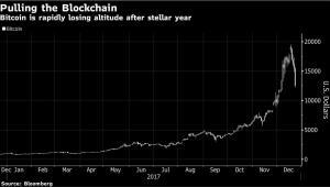 Notowania Bitcoina