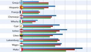 Prognoza wzrostu PKB w UE, źródło: OF