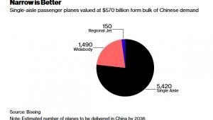 Szacowana liczba zakupionych przez Chiny samolotów w 2036 roku (w podziale na typy)