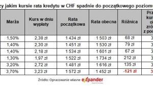 Przy jakim kursie rata kredytu w CHF spadnie do początkowego poziomu, źródło: Expander