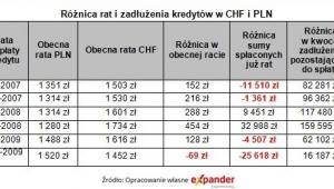 Różnica rat i zadłużenia kredytów w CHF i PLN, źródło: Expander