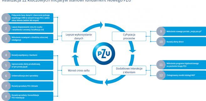 Nowe PZU - kluczowe inicjatywy według strategii rozwoju do 2020 roku