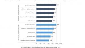 Pięć najpopularniejszych benefitów oferowanych kierownikom i specjalistom w pionie sprzedaży w 2017 r.