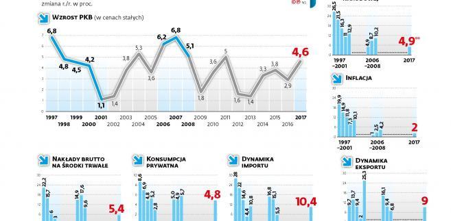Wskaźniki makro Polski