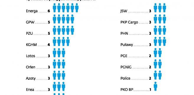 Liczba prezesów zarządu w kontrolowanych przez państwo spółkach od przejęcia władzy przez PiS