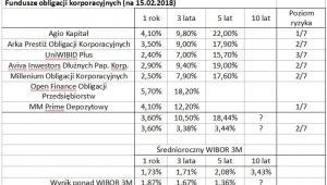 Fundusze obligacji korporacyjnych