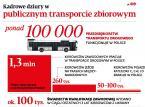 Kadrowe pustki. W Polsce brakuje nawet 100 tys. kierowców