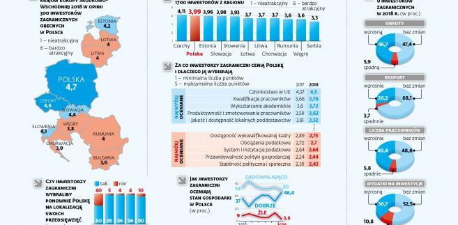 Atrakcyjność inwestycyjna krajów Europy Środkowo-Wschodniej 2018