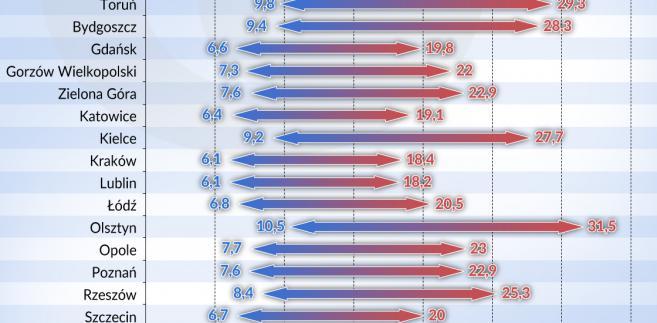 Mieszkania_procent-czynszu (graf. Obserwator Finansowy)