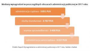 Mediany wynagrodzeń w poszczególnych obszarach administracji publicznej w 2017 roku - wynagrodzenia.pl