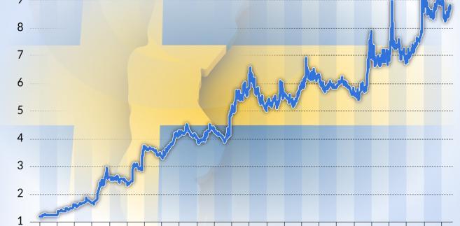 Kurs szwedzkiej korony do CHF (graf. Obserwator Finansowy)