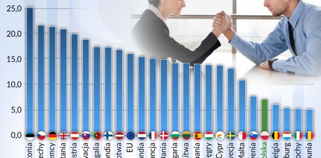 Luka płacowa - kobiety-mężczyźni (graf. Obserwator Finansowy)