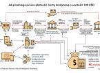 Dlaczego chińskie aplikacje płatnicze są koszmarem bankierów z USA? Ten schemat wiele wyjaśnia