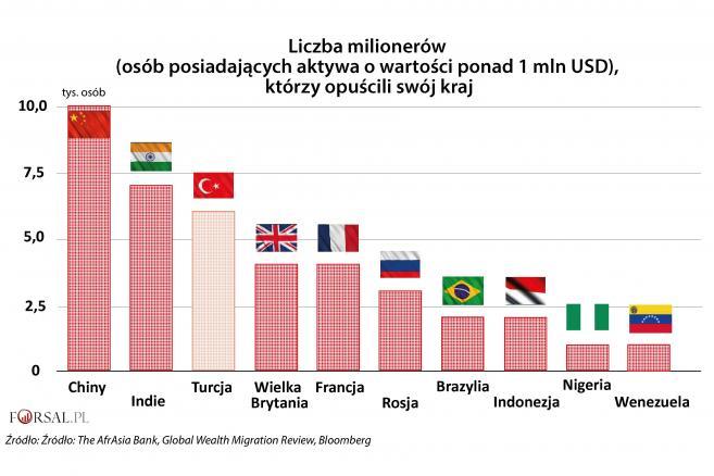 Liczba milionerów opuszczających swój kraj