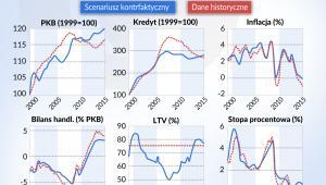 Strefa-euro_scenariusze-historyczne-i-kontrfaktyczne_PKB_inflacja_blians-handlowy_stopa-procentowa_LTV (graf. Obserwator Finansowy)