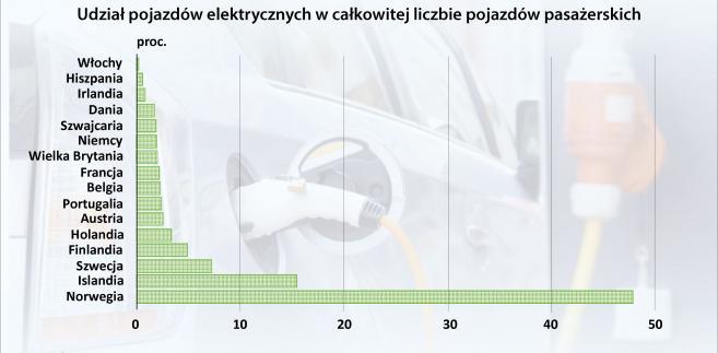Udział pojazdów elektrycznych w całkowitej liczbie samochodów osobowych