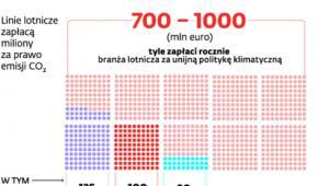 Kosztowny handel powietrzem