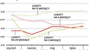 Średnie oprocentowanie lokat w 2012 roku