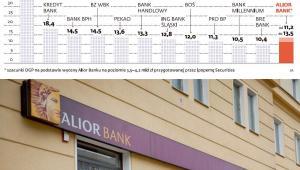 Wycena banku Alior - wskaźnik cena/zysk, fot. mat. prasowe