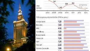 Dynamika PKB w Polsce i prognozy instytucji