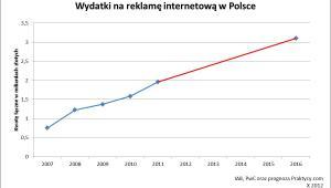 Wydatki na reklamę internetową w Polsce, fot. zanox