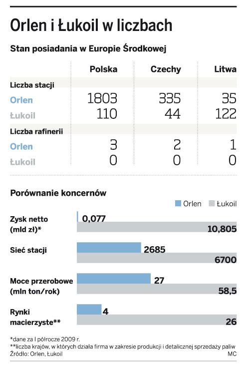 Orlen i Łukoil w liczbach