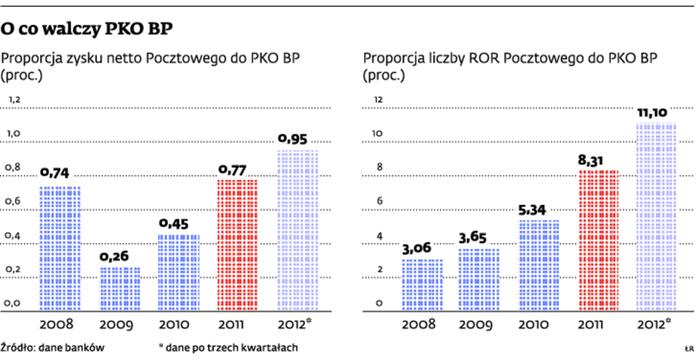 O co walczy PKO BP