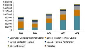 Przeładunki w polskich terminalach kontenerowych