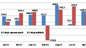 Saldo wpłat i umorzeń w funduszach akcji polskich i akcji zagranicznych